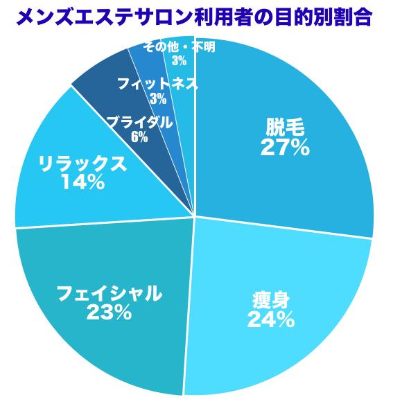 メンズエステの利用目的割合